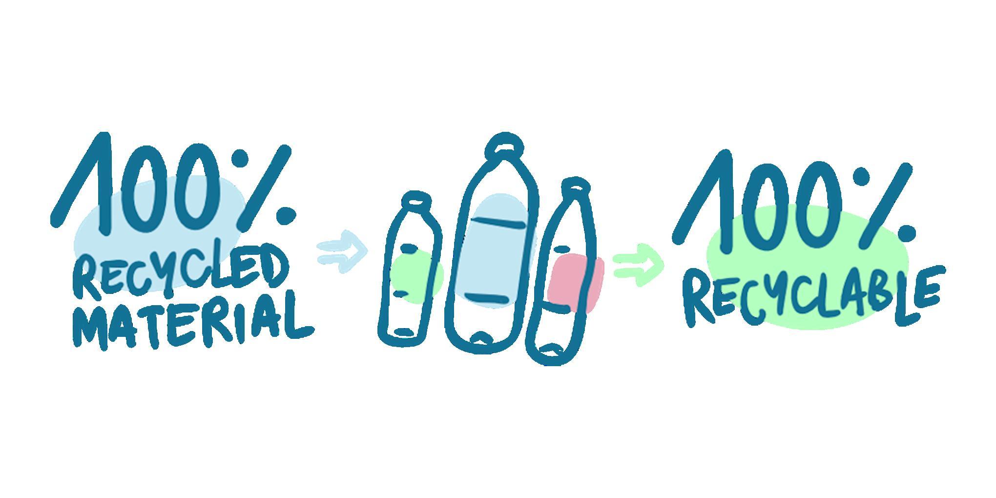 infographic van de stadia van het recycleren van een plastic fles in een andere plastic fles.